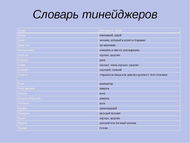 Словарь тинейджеров Додик немощный, худой Доход немощный, худой Дятел человек...