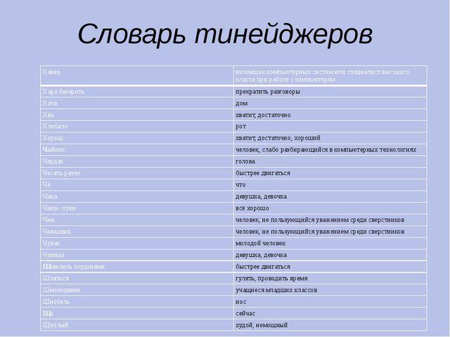 Словарь тинейджеров Хакер взломщик компьютерных систем или специалист высоког...