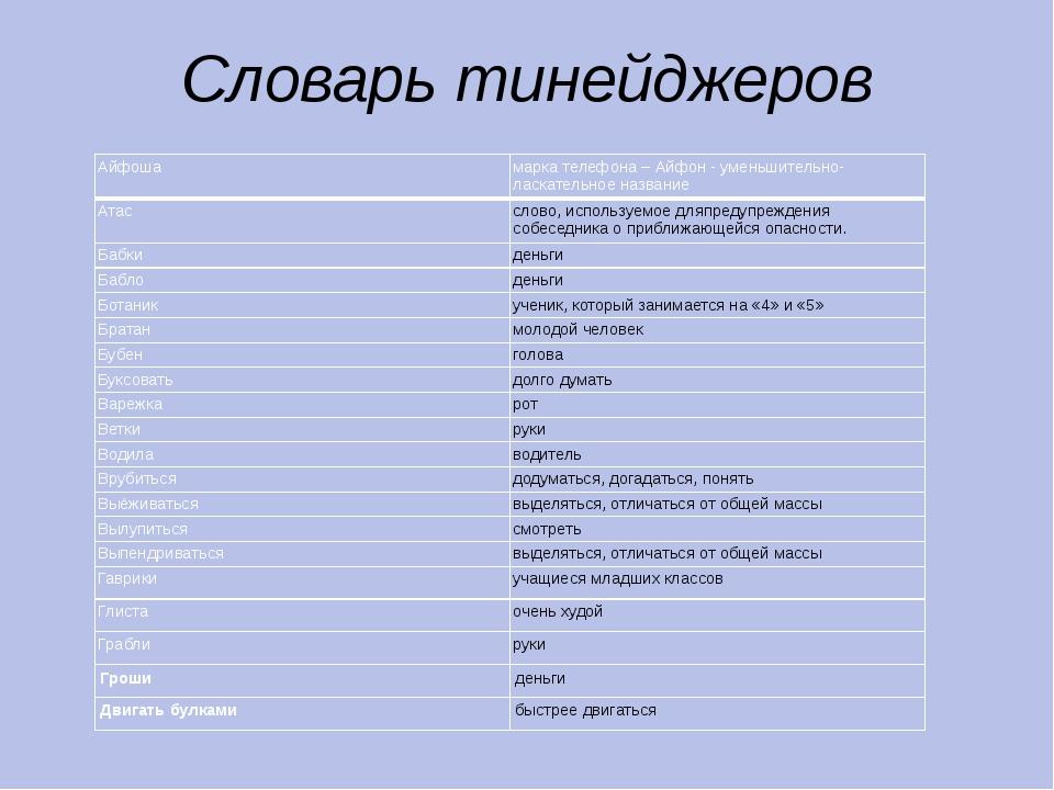 Словарь тинейджеров Айфоша марка телефона –Айфон- уменьшительно-ласкательное...