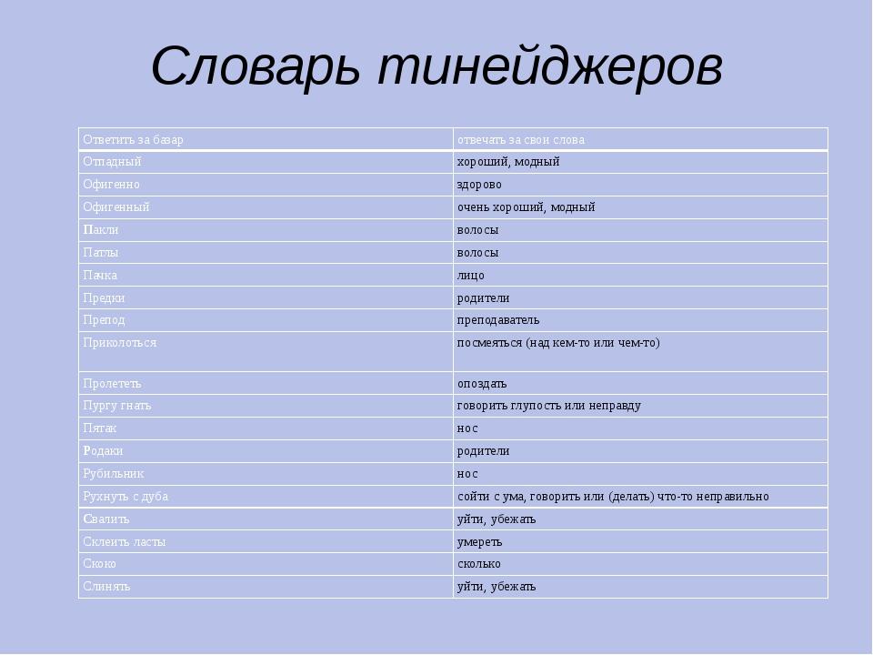 Словарь тинейджеров Ответить за базар отвечать за свои слова Отпадный хороший...