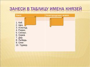 КиевНовгородская земля  1. Кий. 2. Щек. 3. Аскольд. 4. Рюрик. 5. Синиус.
