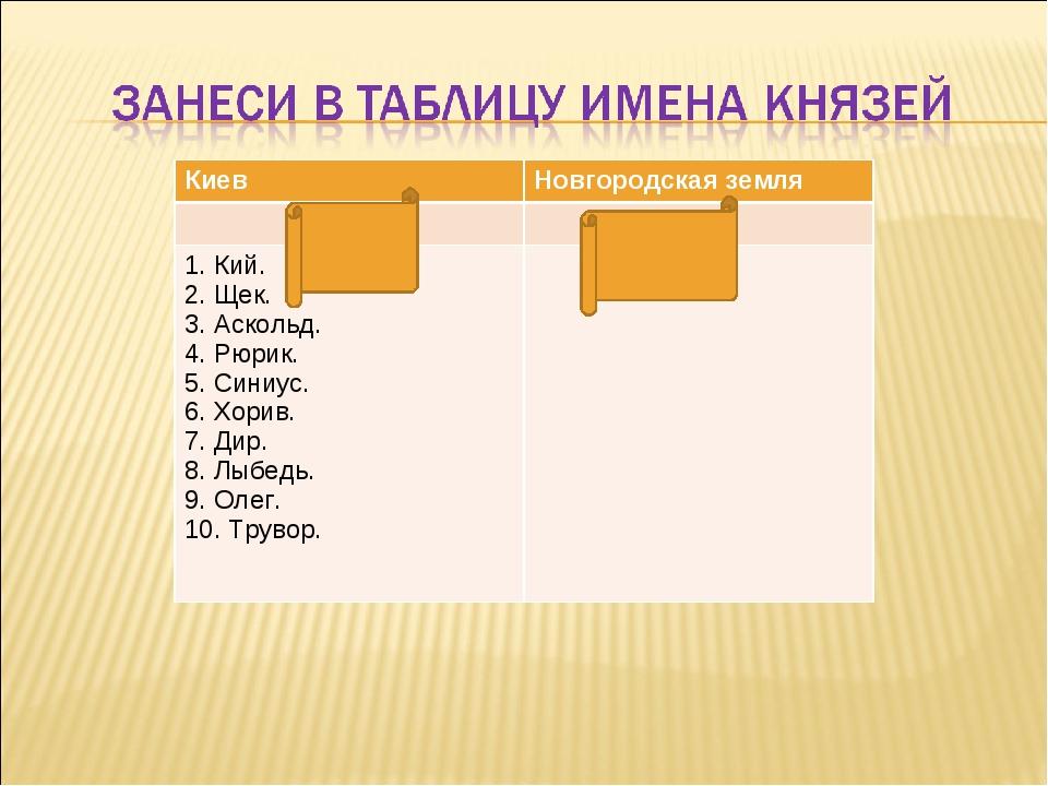 КиевНовгородская земля  1. Кий. 2. Щек. 3. Аскольд. 4. Рюрик. 5. Синиус....
