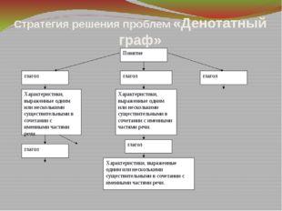 Стратегия решения проблем «Денотатный граф» Понятие глагол глагол глагол Хара