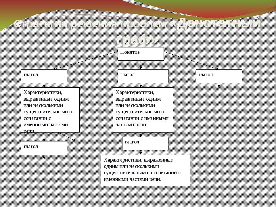 Стратегия решения проблем «Денотатный граф» Понятие глагол глагол глагол Хара...