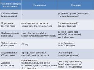 Название разрядов числительных Показатели Примеры Количественные (микъдарсан