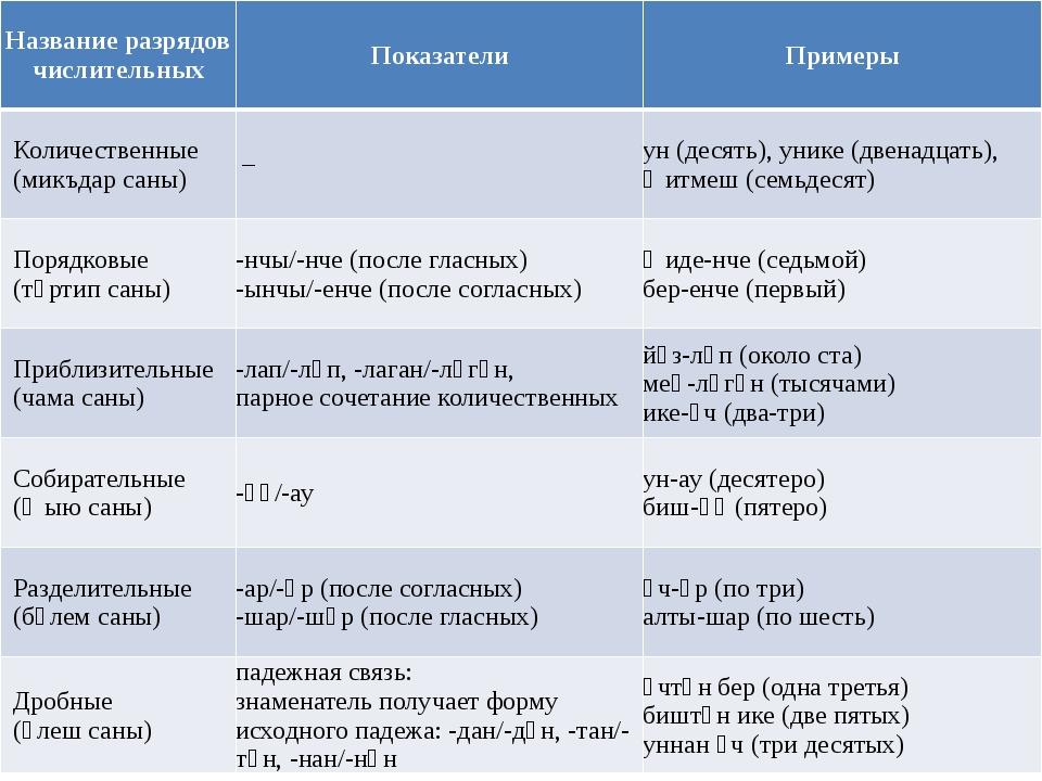 Название разрядов числительных Показатели Примеры Количественные (микъдарсан...