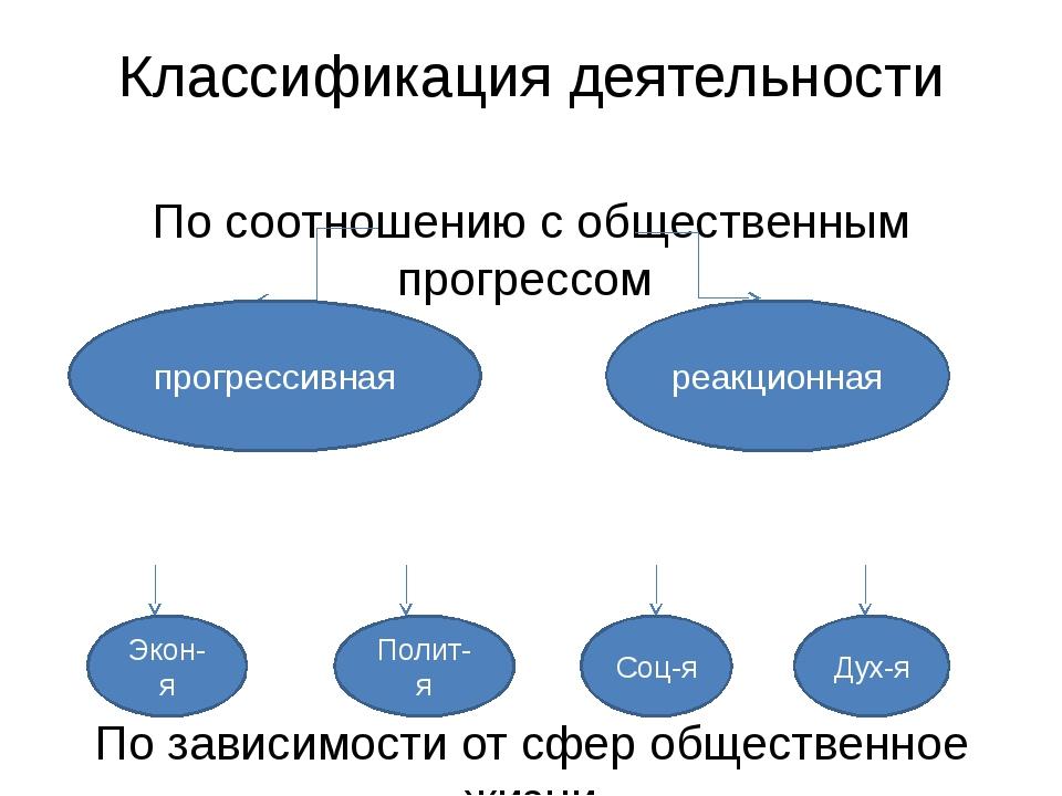 Классификация деятельности По соотношению с общественным прогрессом По зависи...
