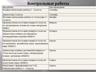 Контрольные работы Вид работы Дата проведения Входные контрольные работы 2 –