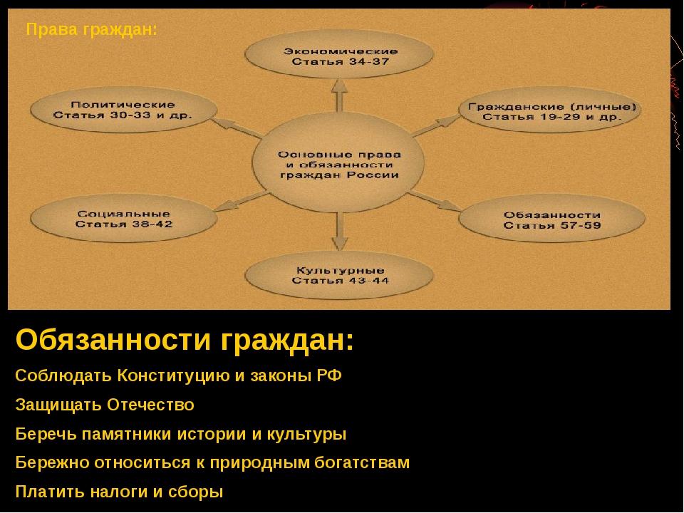 Обязанности граждан: Соблюдать Конституцию и законы РФ Защищать Отечество Бер...