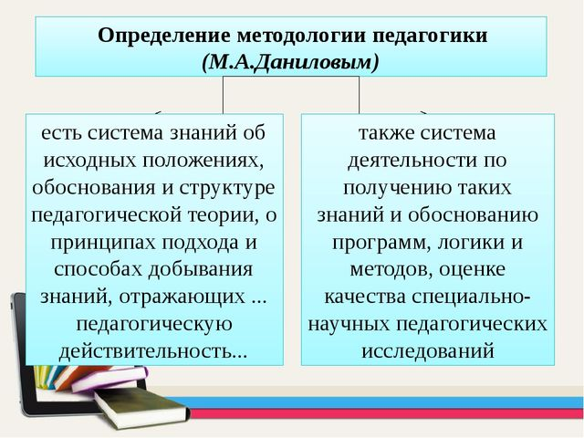 Определение методологии педагогики (М.А.Даниловым) есть система знаний об ис...
