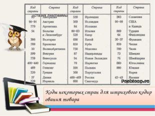 Коды некоторых стран для штрихового кодирования товара