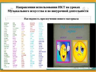Направления использования ИКТ на уроках Музыкального искусства и во внеурочно