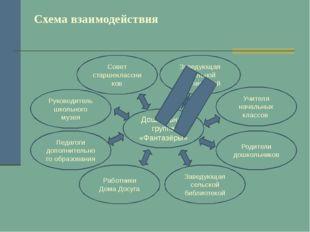 Схема взаимодействия Учителя начальных классов Работники Дома Досуга Заведующ