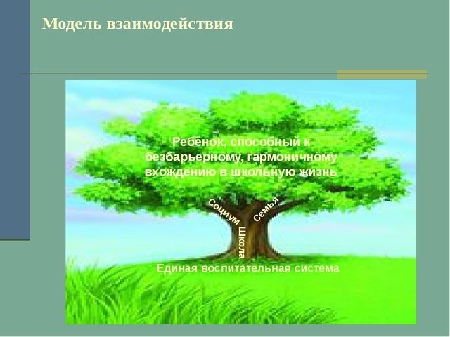 Модель взаимодействия Школа Единая воспитательная система Ребёнок, способный...