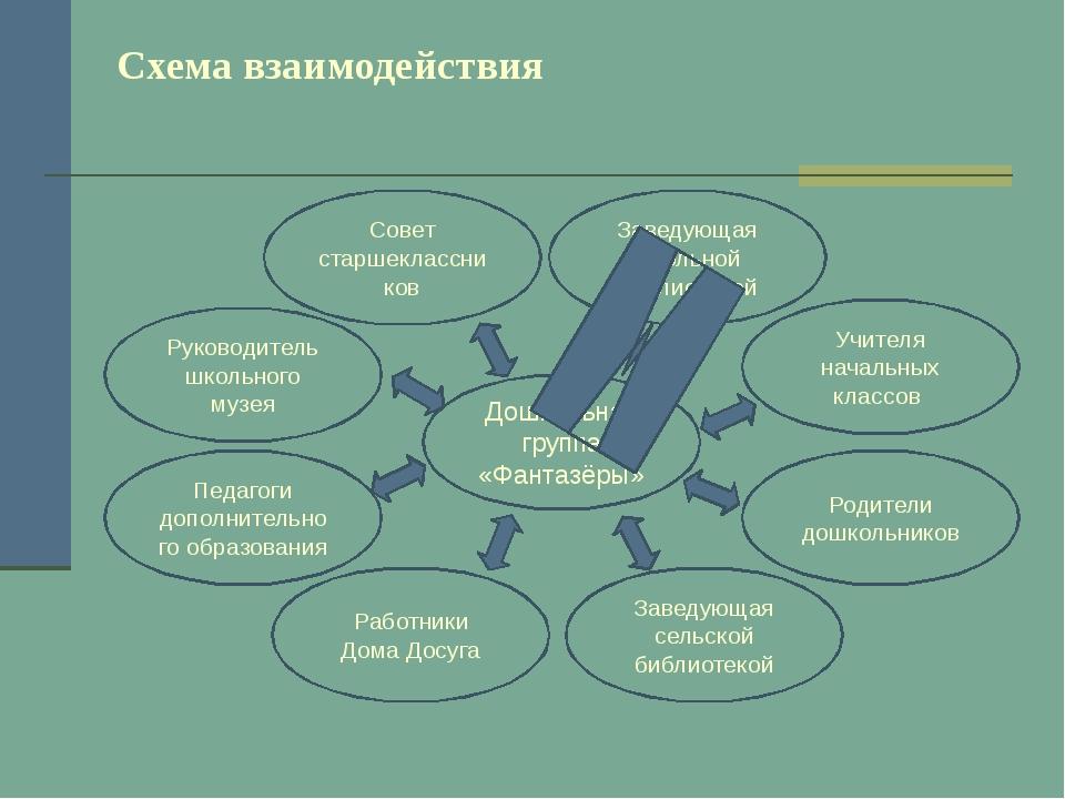 Схема взаимодействия Учителя начальных классов Работники Дома Досуга Заведующ...