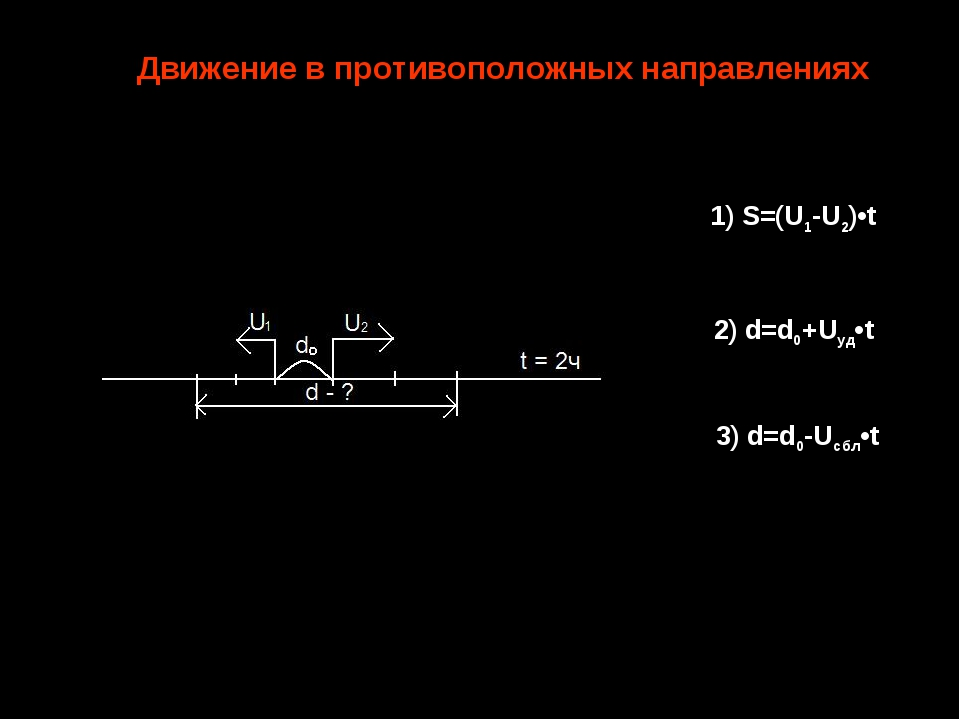 3) d=d0-Uсбл•t 1) S=(U1-U2)•t 2) d=d0+Uуд•t Движение в противоположных направ...