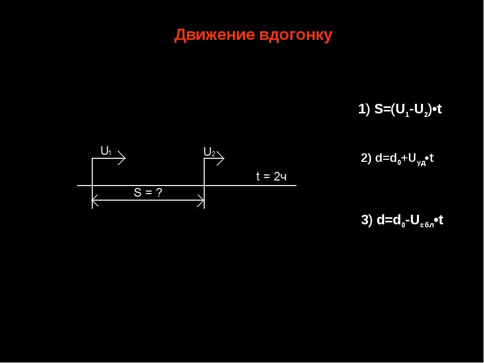 3) d=d0-Uсбл•t Движение вдогонку 1) S=(U1-U2)•t 2) d=d0+Uуд•t