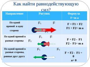 Как найти равнодействующую сил? F = F1 + F2 F1 + F2= m a F = F2 - F1 F2 - F1