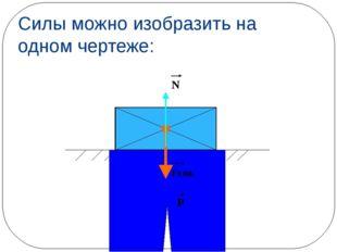 Силы можно изобразить на одном чертеже: Fтяж. Р N