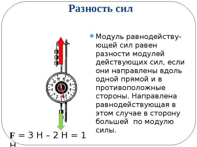 Разность сил Модуль равнодейству-ющей сил равен разности модулей действующих...
