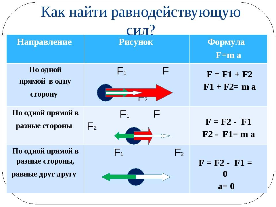 Как найти равнодействующую сил? F = F1 + F2 F1 + F2= m a F = F2 - F1 F2 - F1...