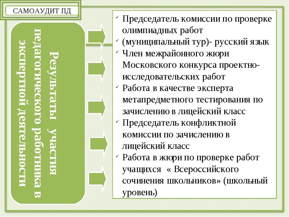 САМОАУДИТ ПД Результаты участия педагогического работника в экспертной деятел...