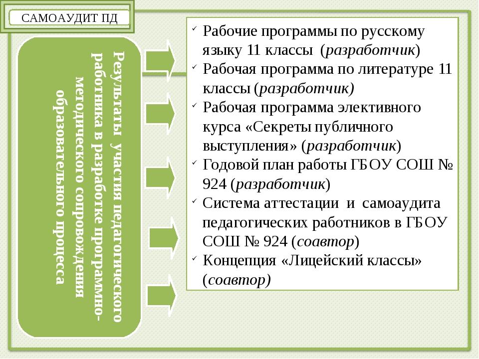САМОАУДИТ ПД Результаты участия педагогического работника в разработке програ...