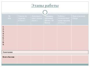 Этапы работы № п\п Ответы по заданию (6балл.) Дополнительные ответы (балл.) Т