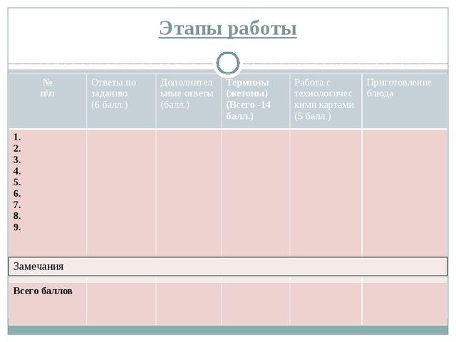 Этапы работы № п\п Ответы по заданию (6балл.) Дополнительные ответы (балл.) Т...