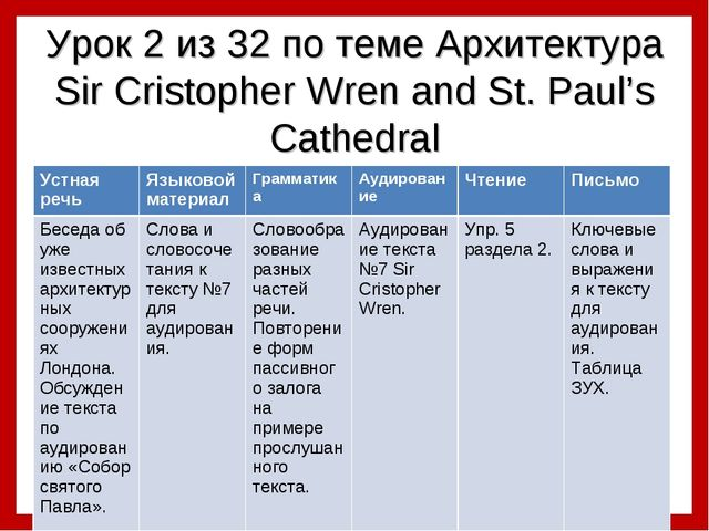 Урок 2 из 32 по теме Архитектура Sir Cristopher Wren and St. Paul's Cathedral...