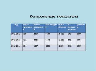Контрольные показатели Год Число читателей Числопосещений Книговыдача  Книг