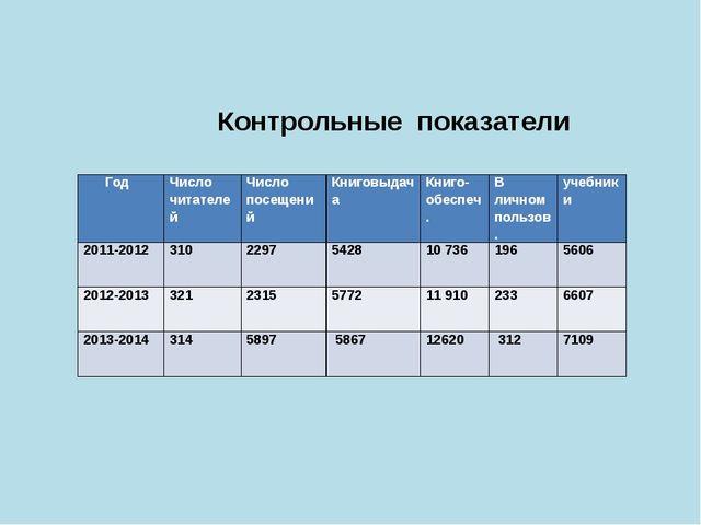 Контрольные показатели Год Число читателей Числопосещений Книговыдача  Книг...