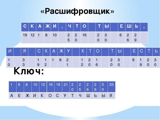 «Расшифровщик» Ключ: , , 19 12 1 8 10 25 20 16 20 30 6 26 29 10 33 19 12 1 8...