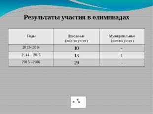 Результаты участия в олимпиадах Годы Школьные (кол-воуч-ся) Муниципальные (ко