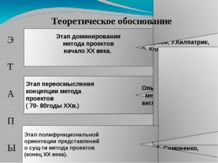 Э Т А П Ы Этап переосмысления концепции метода проектов ( 70- 80годы XXв.) Д