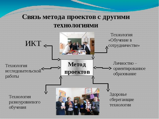 Связь метода проектов с другими технологиями Метод проектов ИКТ Технология ис...