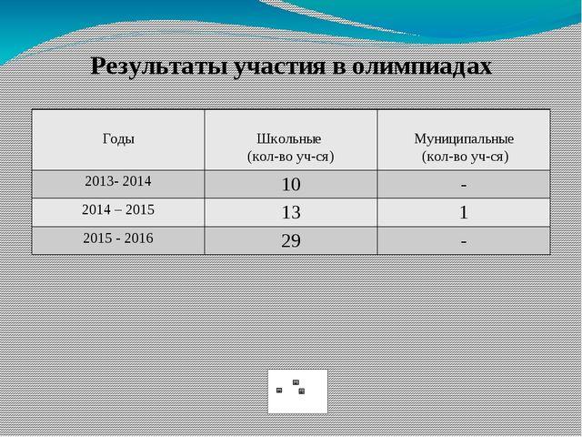 Результаты участия в олимпиадах Годы Школьные (кол-воуч-ся) Муниципальные (ко...
