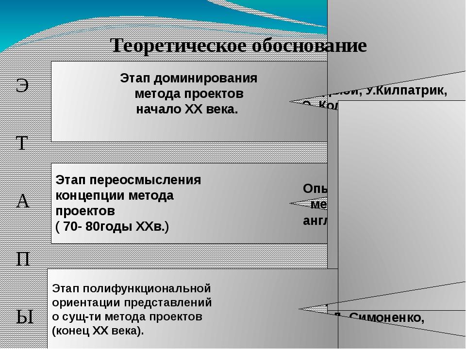 Э Т А П Ы Этап переосмысления концепции метода проектов ( 70- 80годы XXв.) Д...