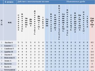 6 класс Действия с многозначными числами Обыкновенные дроби Н/П Ф.И. Сложени