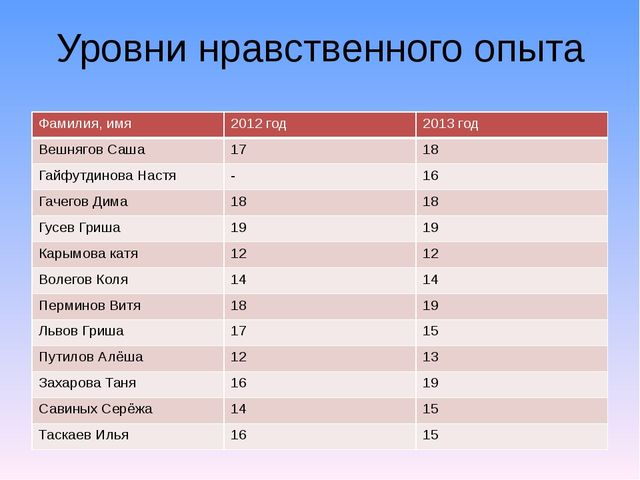 Уровни нравственного опыта Фамилия,имя 2012год 2013 год ВешняговСаша 17 18 Га...