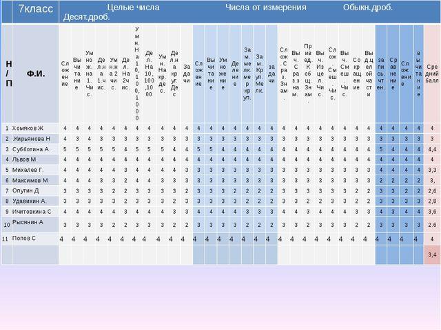 7класс Целые числаЧислаот измеренияОбыкн.дроб.Десят.дроб. Н/П Ф.И. Сложение...
