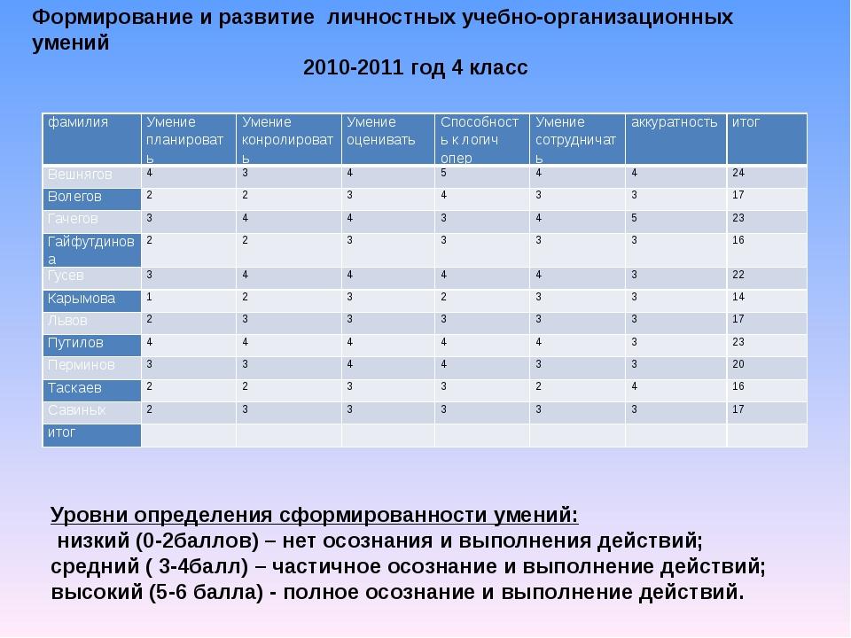 Формирование и развитие личностных учебно-организационных умений 2010-2011 го...