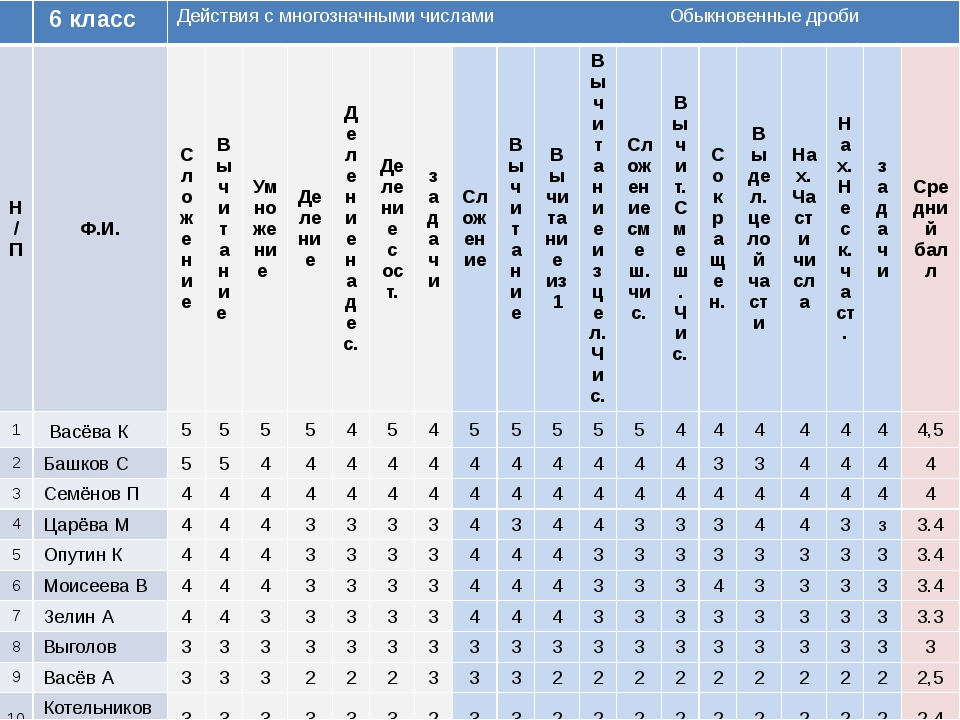 6 класс Действия с многозначными числами Обыкновенные дроби Н/П Ф.И. Сложени...