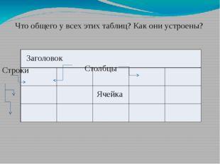 Что общего у всех этих таблиц? Как они устроены? Заголовок Ячейка Строки Стол