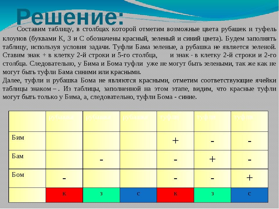 Решение:  Составим таблицу, в столбцах которой отметим возможные цвета рубаш...