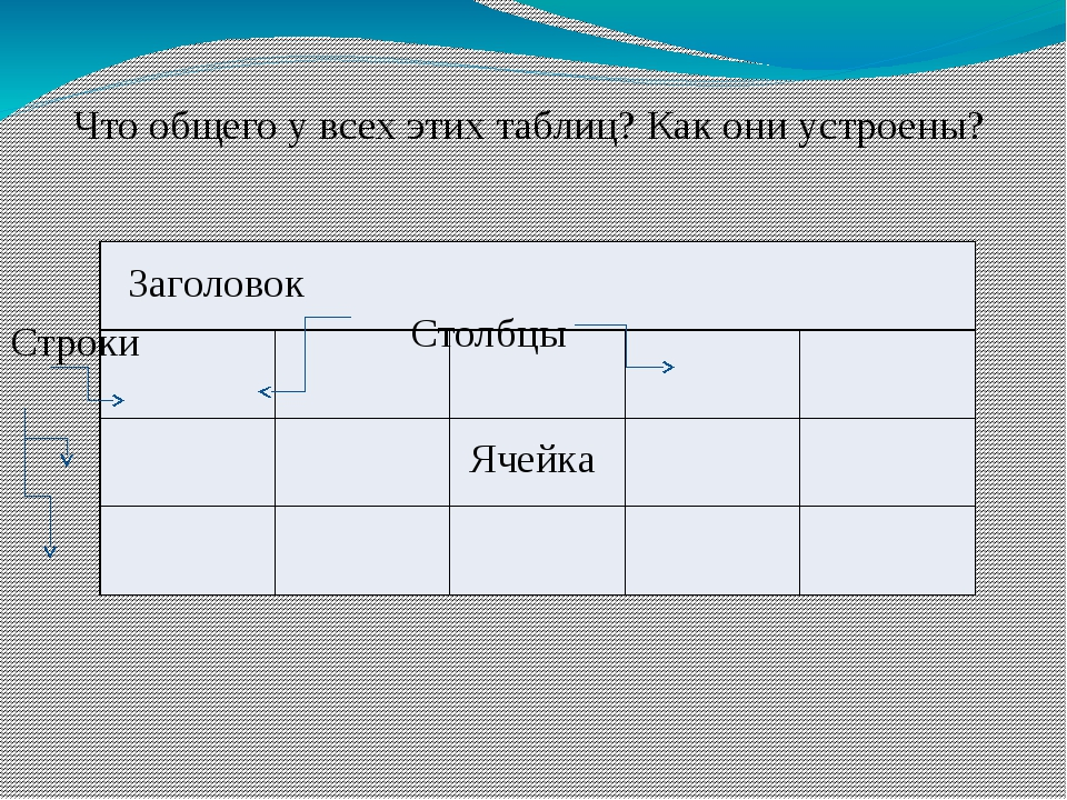 Что общего у всех этих таблиц? Как они устроены? Заголовок Ячейка Строки Стол...