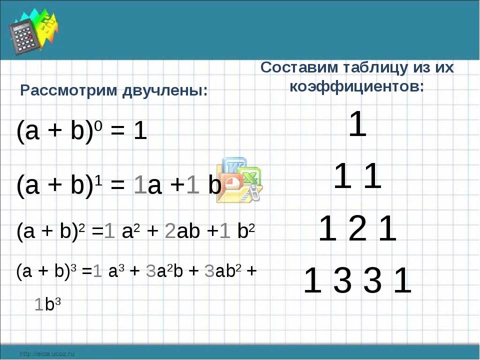Рассмотрим двучлены: (а + b)0 = 1 (a + b)1 = 1a +1 b (a + b)2 =1 a2 + 2ab +1...