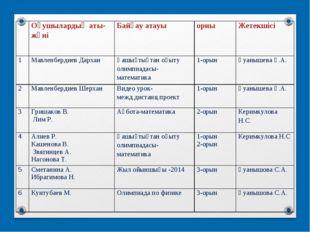 Оқушылардың аты-жөніБайқау атауыорны Жетекшісі 1Мавленбердиев Дарха