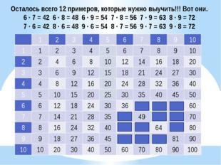 Осталось всего 12 примеров, которые нужно выучить!!! Вот они. 6 ∙ 7 = 42 6 ∙