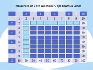 Умножение на 2 это как сложить два простых числа 1 2 3 4 5 6 7 8 9 10 1 1 2 3